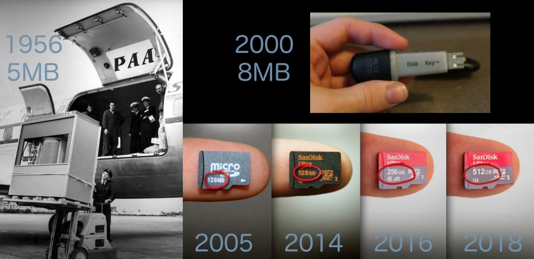 data stprage evolution
