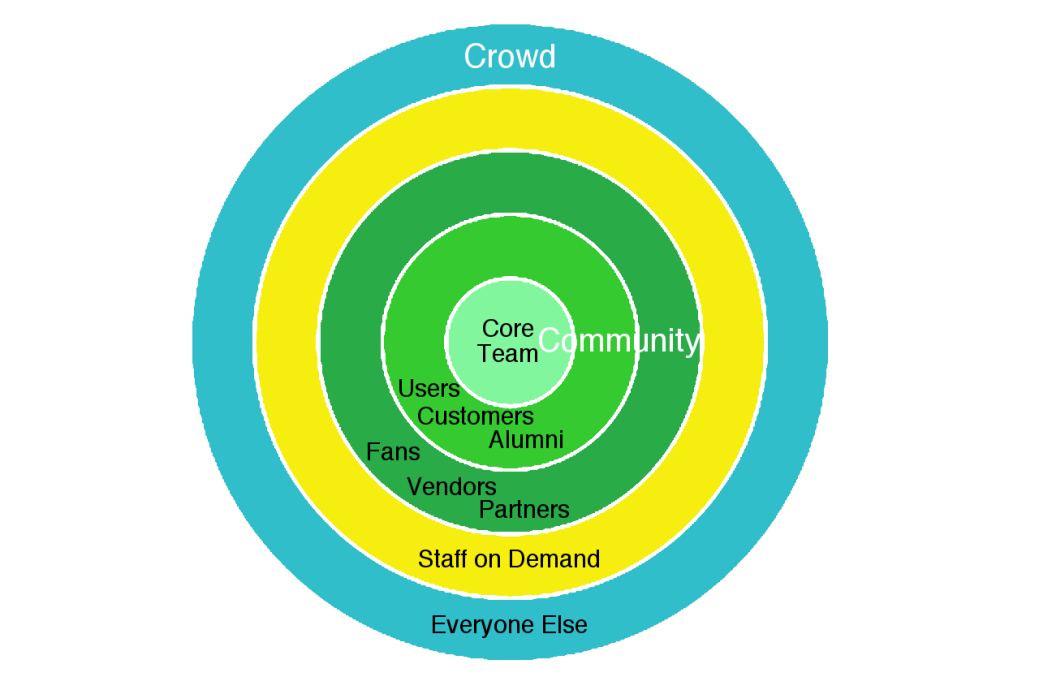 Community and Crowd