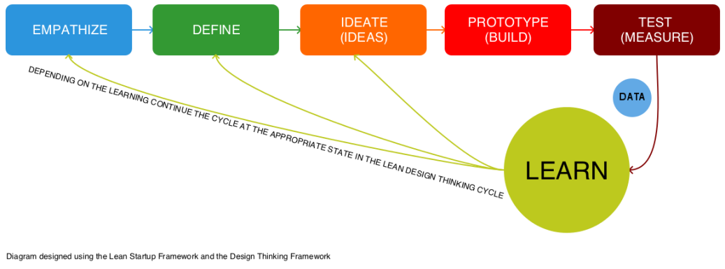DESIGN THINKING + LEAN